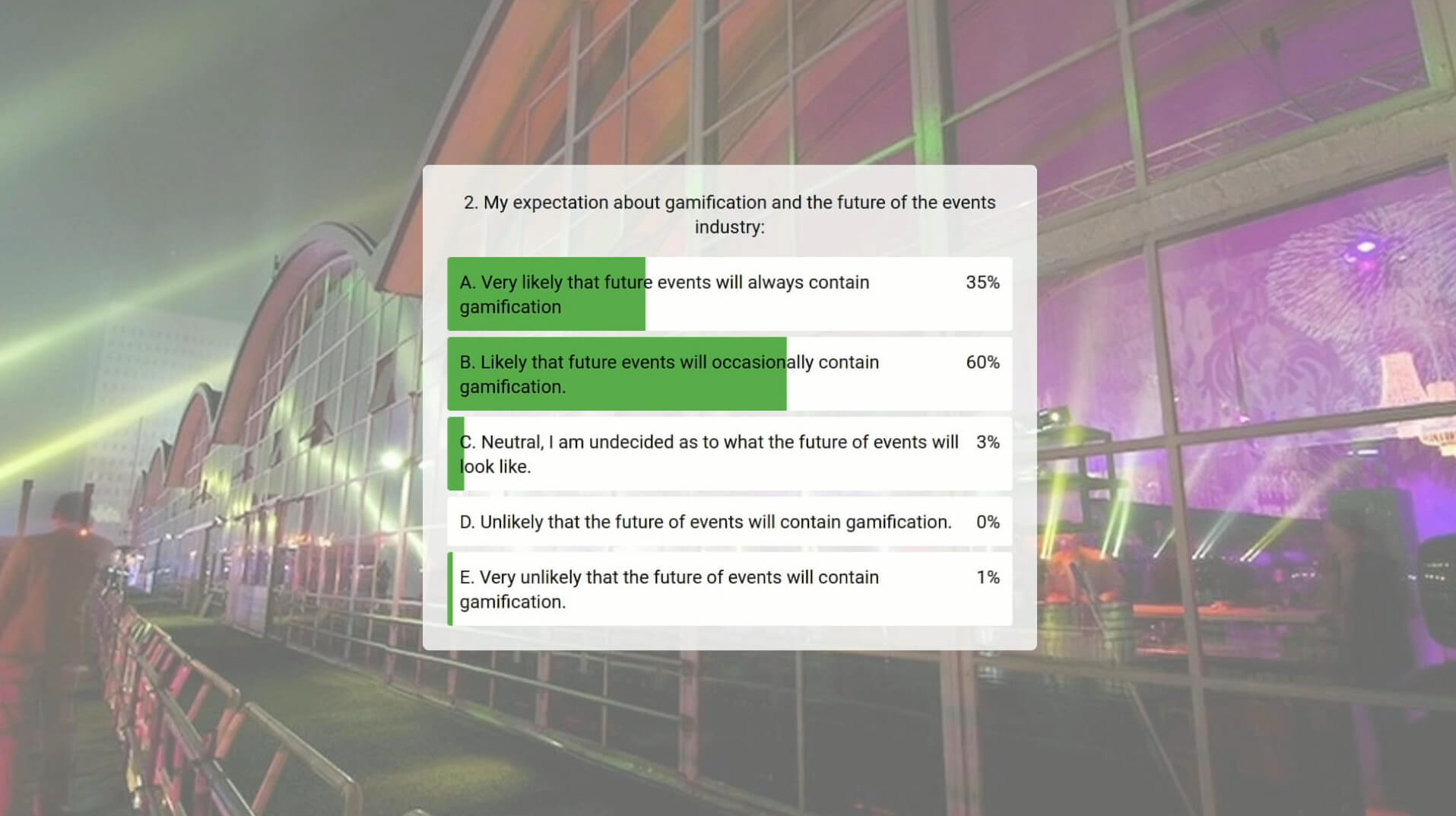 Live polling showed that most participants believe gamification will somehow play a part in future events.